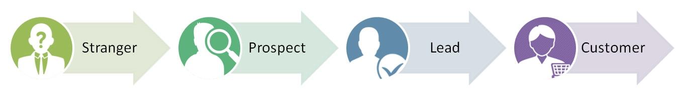 lead generation services process